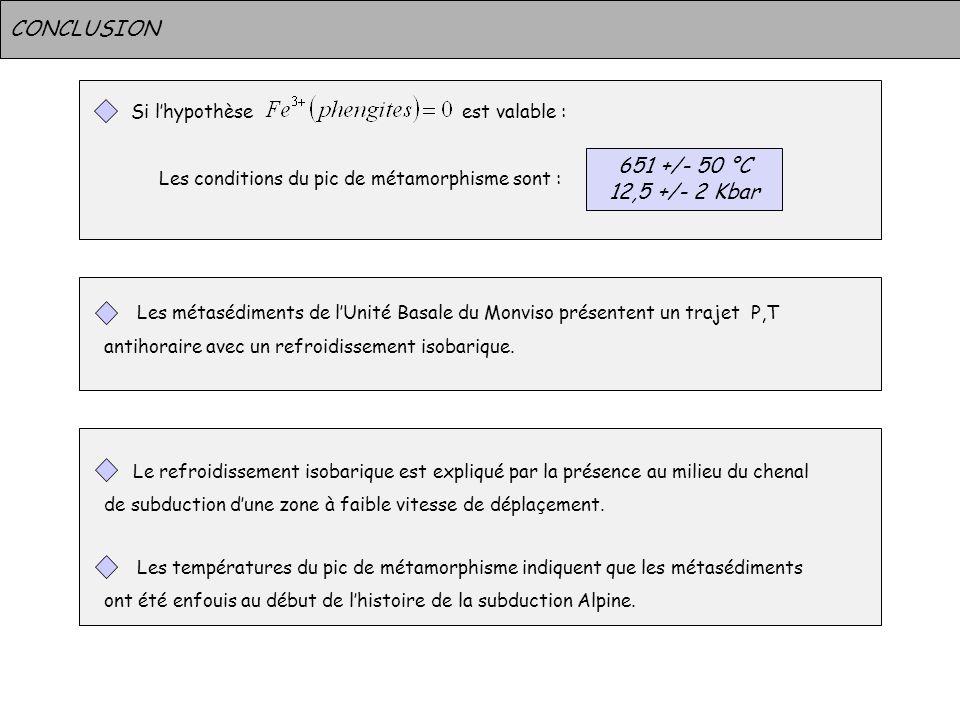CONCLUSION Si lhypothèse est valable : Les conditions du pic de métamorphisme sont : Les métasédiments de lUnité Basale du Monviso présentent un traje