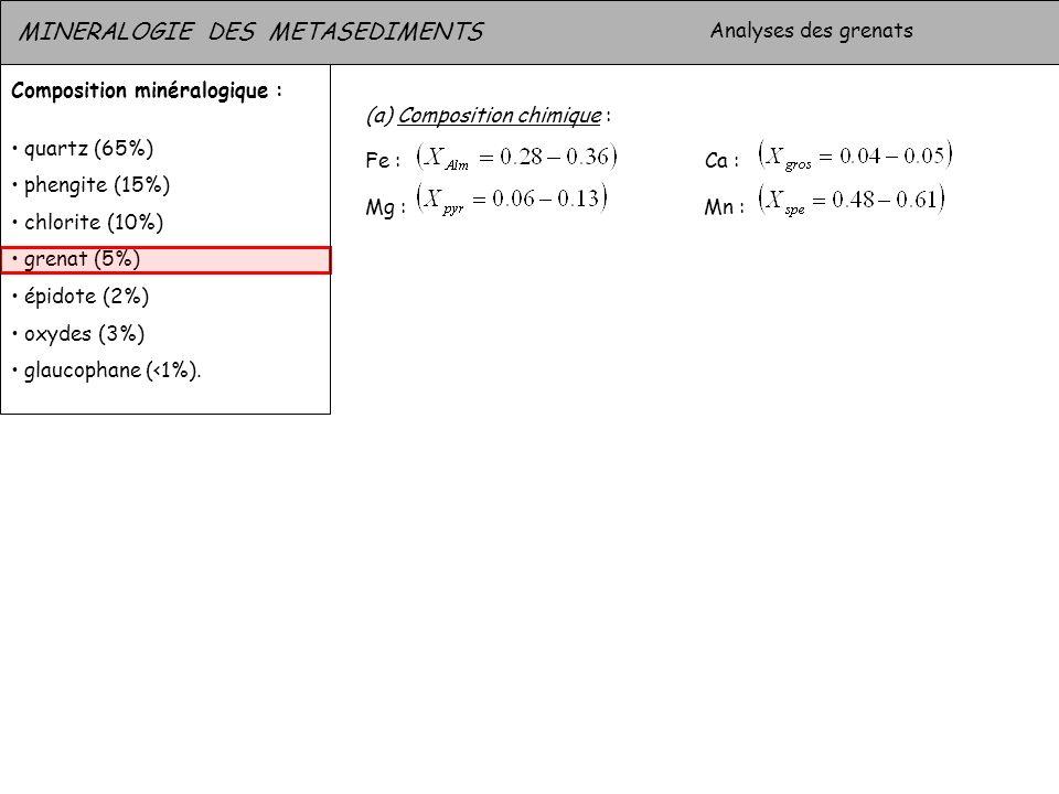 MINERALOGIE DES METASEDIMENTS Analyses quantitatives : grenat Composition minéralogique : quartz (65%) phengite (15%) chlorite (10%) grenat (5%) épidote (2%) oxydes (3%) glaucophane (<1%).