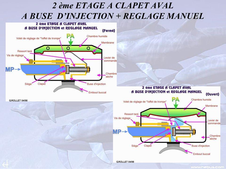 2 ème ETAGE A CLAPET AVAL A BUSE DINJECTION + REGLAGE MANUEL