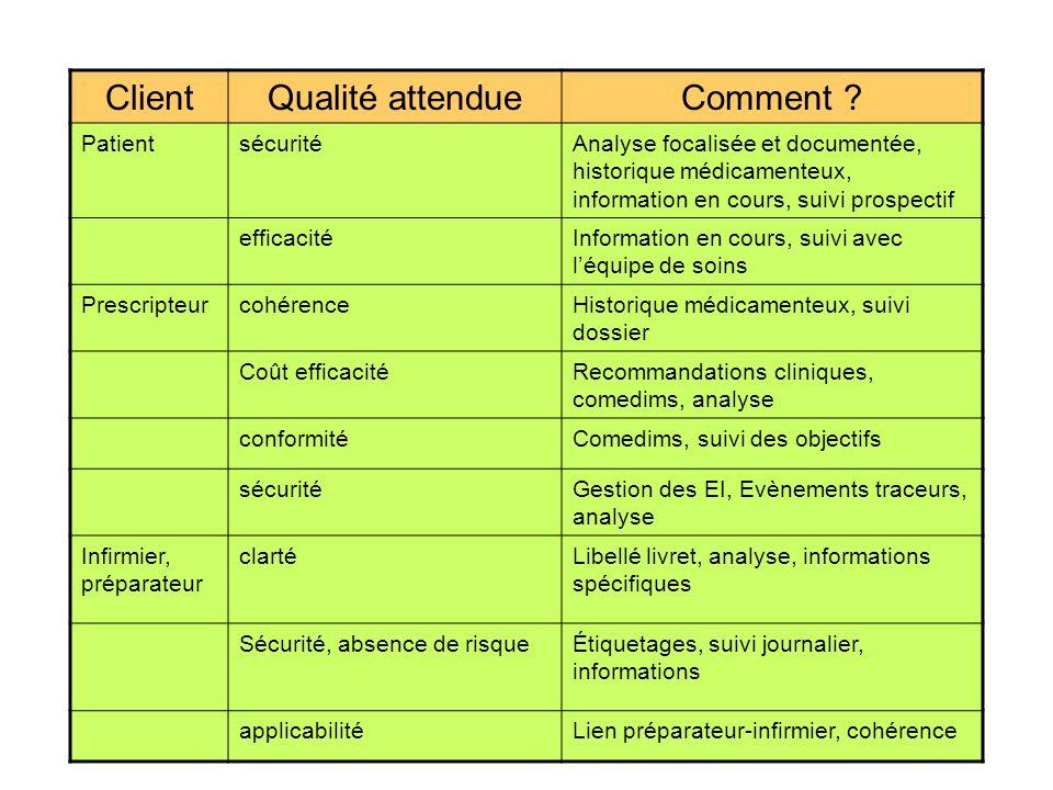 01/09/20127 ClientQualité attendueComment .