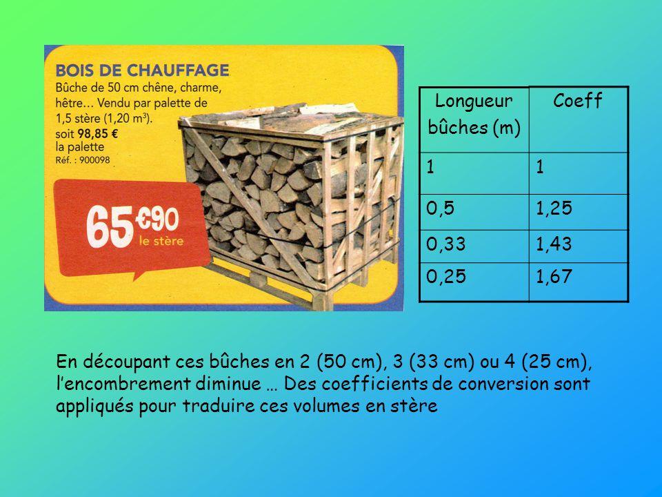 Longueur bûches (m) Coeff 11 0,51,25 0,331,43 0,251,67 En découpant ces bûches en 2 (50 cm), 3 (33 cm) ou 4 (25 cm), lencombrement diminue … Des coeff