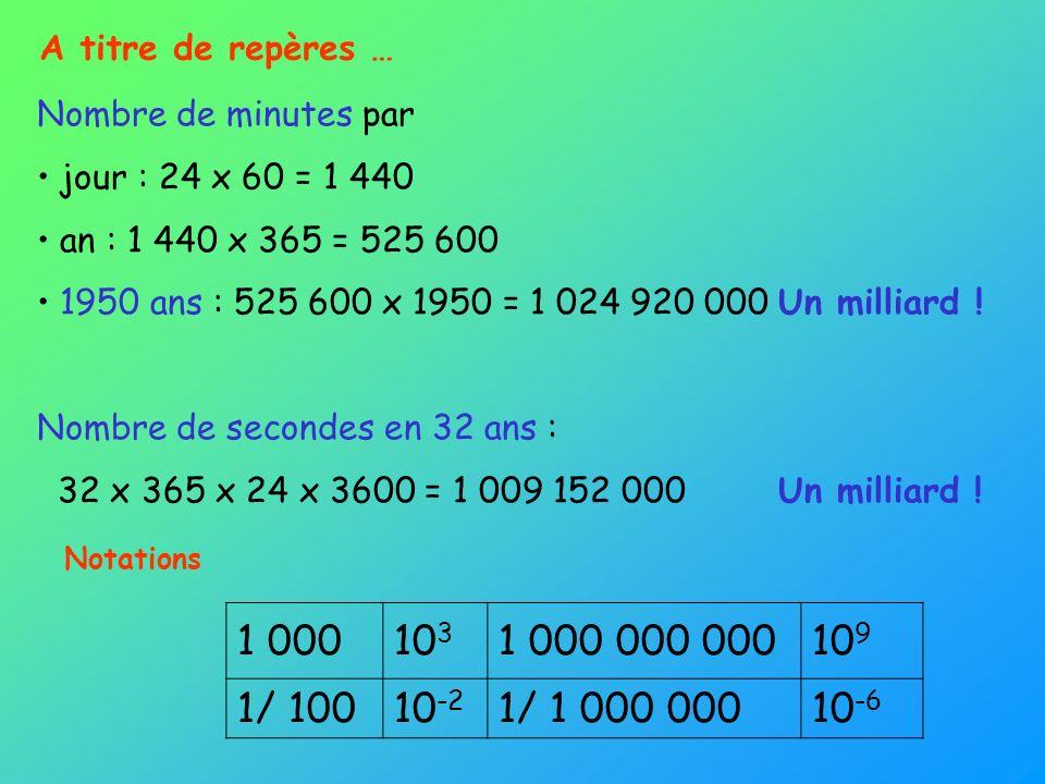 A titre de repères … Nombre de minutes par jour : 24 x 60 = 1 440 an : 1 440 x 365 = 525 600 1950 ans : 525 600 x 1950 = 1 024 920 000 Un milliard ! N