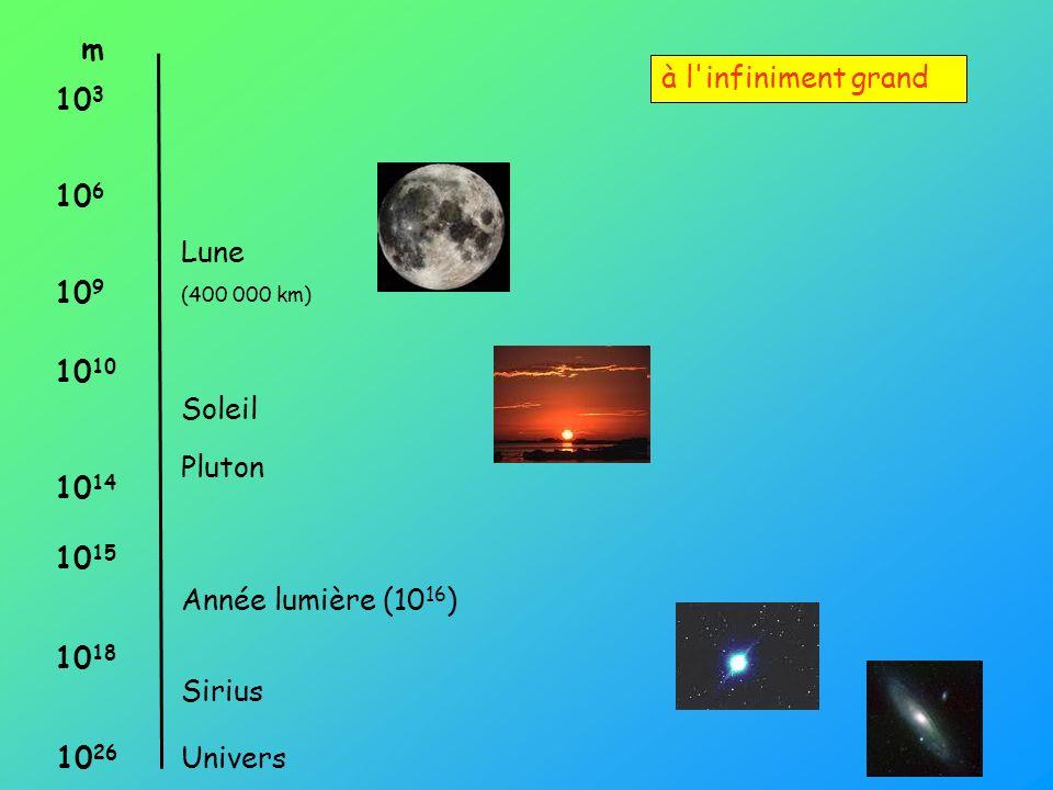 à l'infiniment grand m 10 3 10 6 10 9 10 10 14 10 15 10 18 Année lumière (10 16 ) Soleil Lune (400 000 km) Pluton 10 26 Sirius Univers