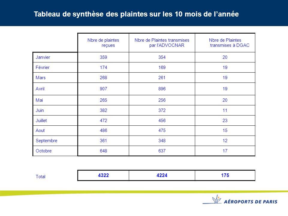 Tableau de synthèse des plaintes sur les 10 mois de lannée Nbre de plaintes reçues Nbre de Plaintes transmises par l'ADVOCNAR Nbre de Plaintes transmi