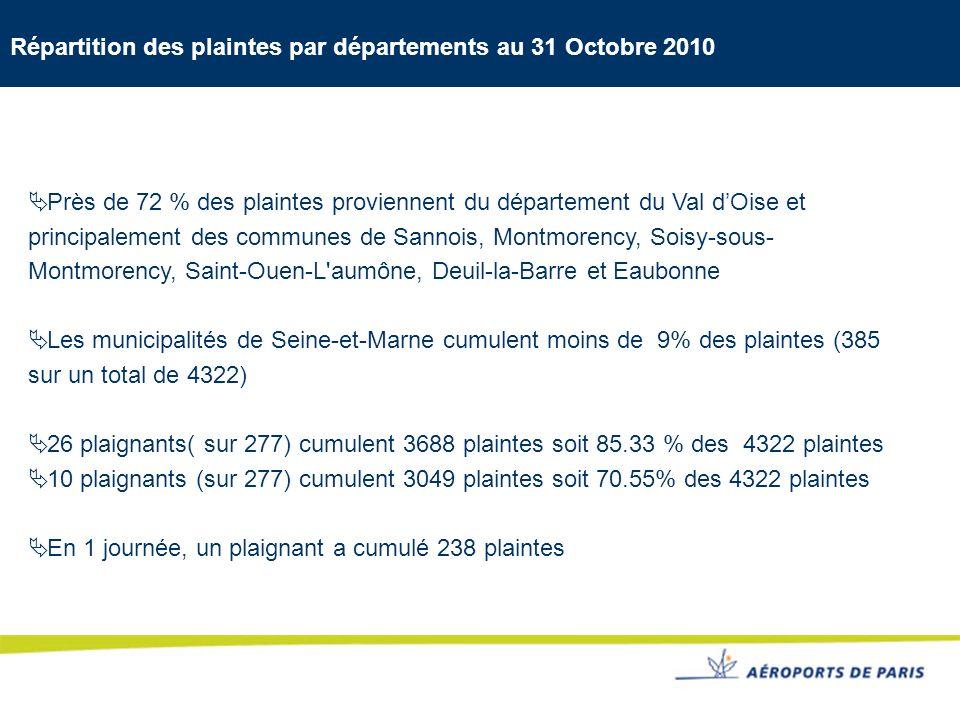 Répartition des plaintes par départements au 31 Octobre 2010 Près de 72 % des plaintes proviennent du département du Val dOise et principalement des c