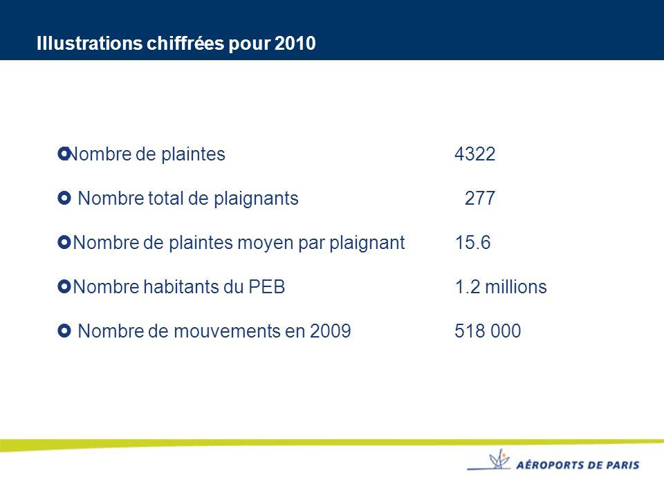 Illustrations chiffrées pour 2010 Nombre de plaintes 4322 Nombre total de plaignants 277 Nombre de plaintes moyen par plaignant15.6 Nombre habitants d