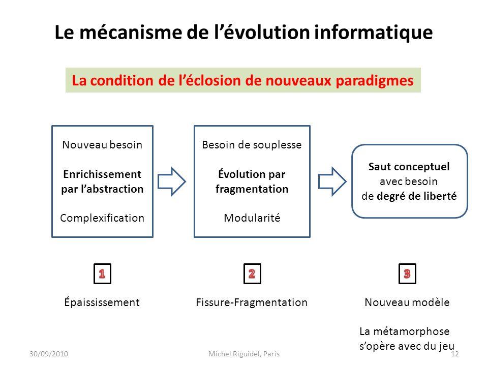 Le mécanisme de lévolution informatique La condition de léclosion de nouveaux paradigmes Nouveau besoin Enrichissement par labstraction Complexificati