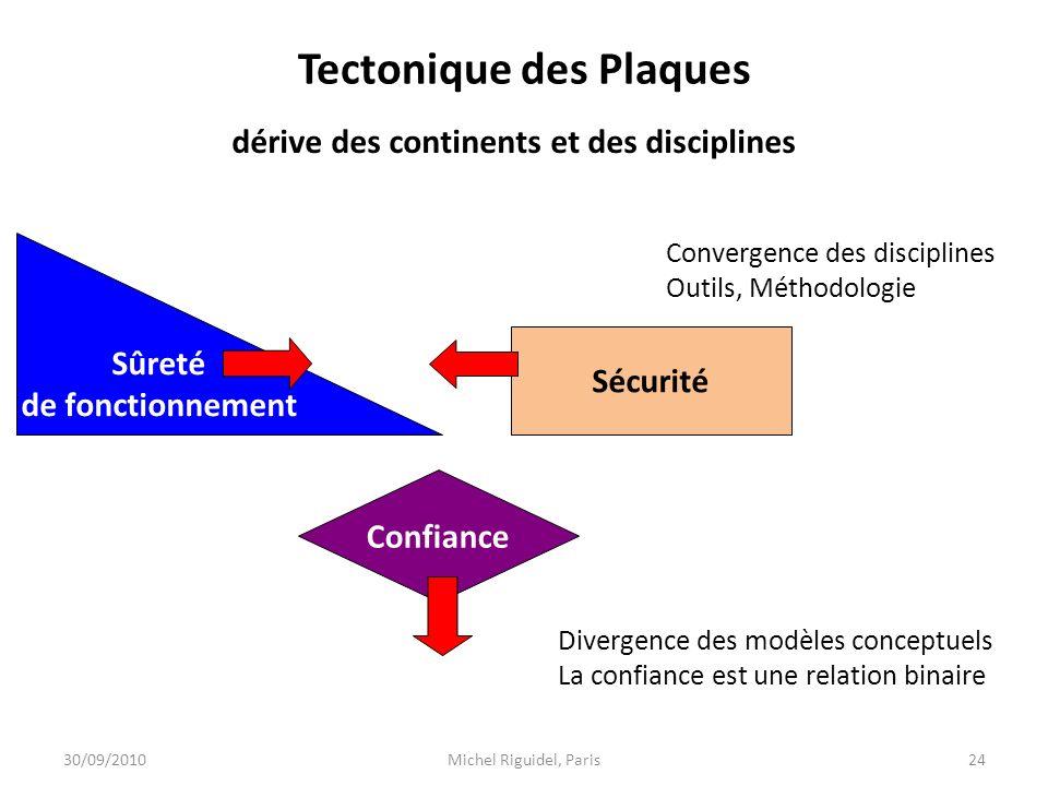 Tectonique des Plaques 30/09/2010Michel Riguidel, Paris24 Sûreté de fonctionnement Confiance Sécurité Convergence des disciplines Outils, Méthodologie
