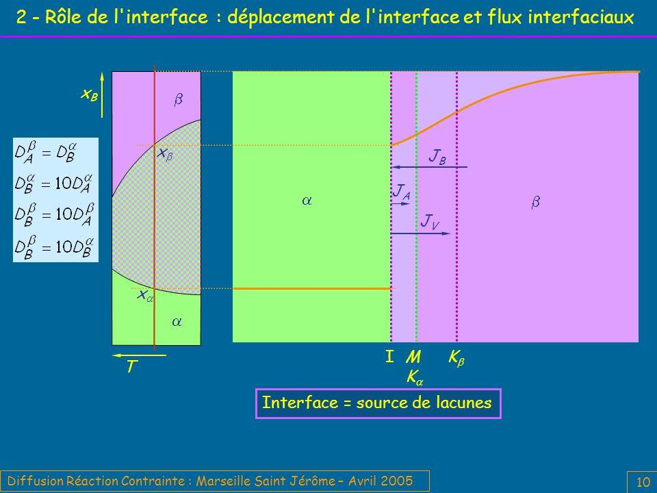 Diffusion Réaction Contrainte : Marseille Saint Jérôme – Avril 2005 10 2 - Rôle de l interface : déplacement de l interface et flux interfaciaux Interface = source de lacunes T xBxB M K K I JVJV JBJB JAJA x x