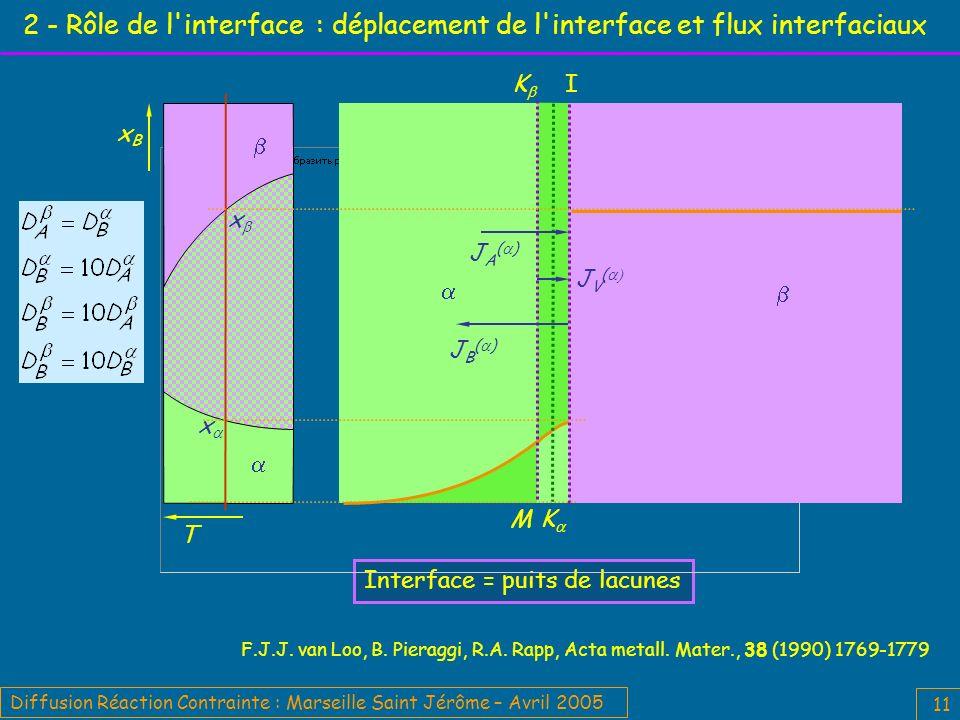 Diffusion Réaction Contrainte : Marseille Saint Jérôme – Avril 2005 11 2 - Rôle de l interface : déplacement de l interface et flux interfaciaux F.J.J.