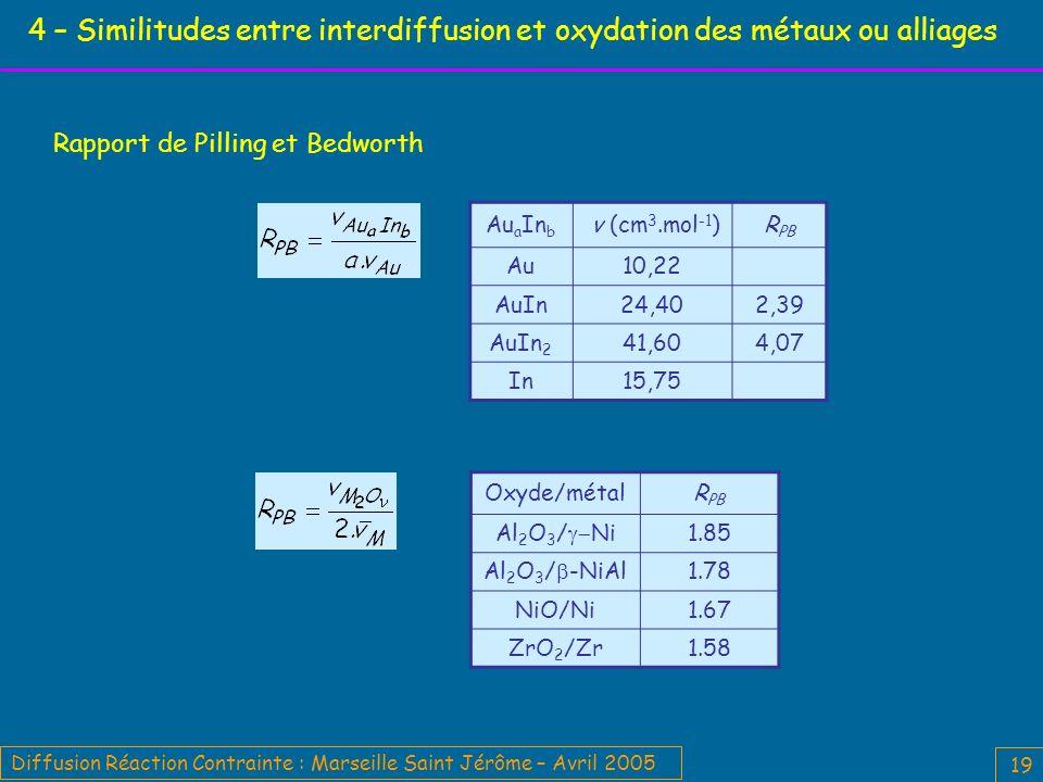 Diffusion Réaction Contrainte : Marseille Saint Jérôme – Avril 2005 19 4 – Similitudes entre interdiffusion et oxydation des métaux ou alliages Au a In b v (cm 3.mol -1 )R PB Au10,22 AuIn24,402,39 AuIn 2 41,604,07 In15,75 Rapport de Pilling et Bedworth Oxyde/métalR PB Al 2 O 3 / Ni1.85 Al 2 O 3 / -NiAl1.78 NiO/Ni1.67 ZrO 2 /Zr1.58