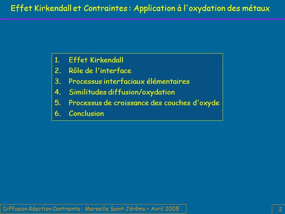Diffusion Réaction Contrainte : Marseille Saint Jérôme – Avril 2005 13 3 – Processus interfaciaux élémentaires Interface / source ou puits de lacunes Autres défauts interfaciaux : marches et disconnexions.