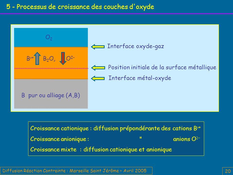 Diffusion Réaction Contrainte : Marseille Saint Jérôme – Avril 2005 20 5 - Processus de croissance des couches d oxyde Croissance cationique : diffusion prépondérante des cations B + Croissance anionique : anions O Croissance mixte : diffusion cationique et anionique Position initiale de la surface métallique Interface métal-oxyde Interface oxyde-gaz B pur ou alliage (A,B) O2O2 B 2 O O 2- B +