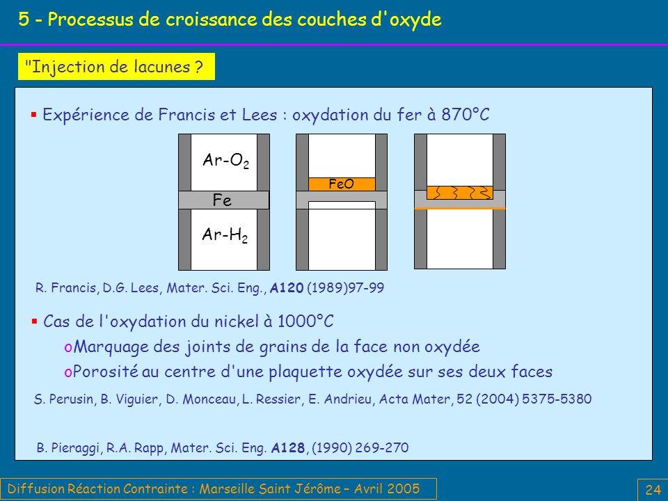 Diffusion Réaction Contrainte : Marseille Saint Jérôme – Avril 2005 24 5 - Processus de croissance des couches d oxyde Injection de lacunes .