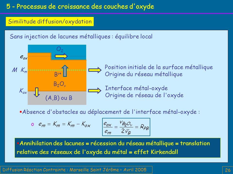 Diffusion Réaction Contrainte : Marseille Saint Jérôme – Avril 2005 26 5 - Processus de croissance des couches d oxyde Interface métal-oxyde Origine de réseau de l oxyde Position initiale de la surface métallique Origine du réseau métallique Absence d obstacles au déplacement de l interface métal-oxyde : o M K m K ox (A,B) ou B O2O2 B 2 O B + e ox Similitude diffusion/oxydation Annihilation des lacunes récession du réseau métallique translation relative des réseaux de l oxyde du métal effet Kirkendall Sans injection de lacunes métalliques : équilibre local