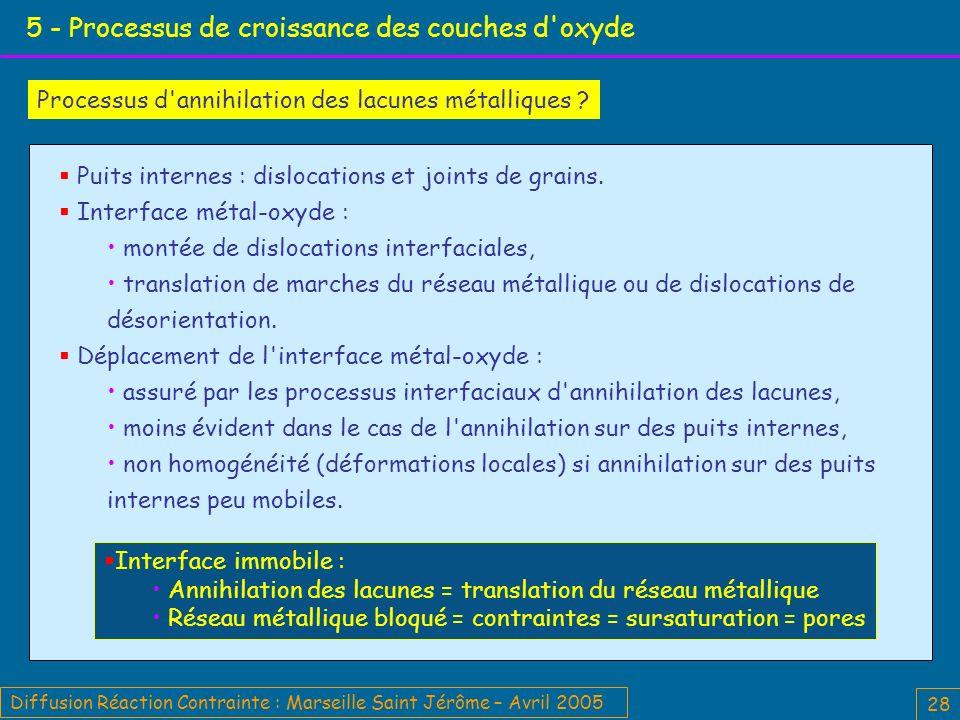 Diffusion Réaction Contrainte : Marseille Saint Jérôme – Avril 2005 28 5 - Processus de croissance des couches d oxyde Processus d annihilation des lacunes métalliques .