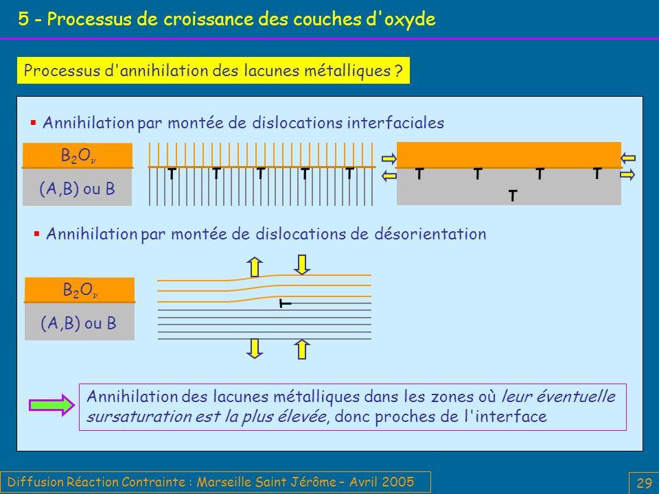 Diffusion Réaction Contrainte : Marseille Saint Jérôme – Avril 2005 29 5 - Processus de croissance des couches d oxyde Processus d annihilation des lacunes métalliques .