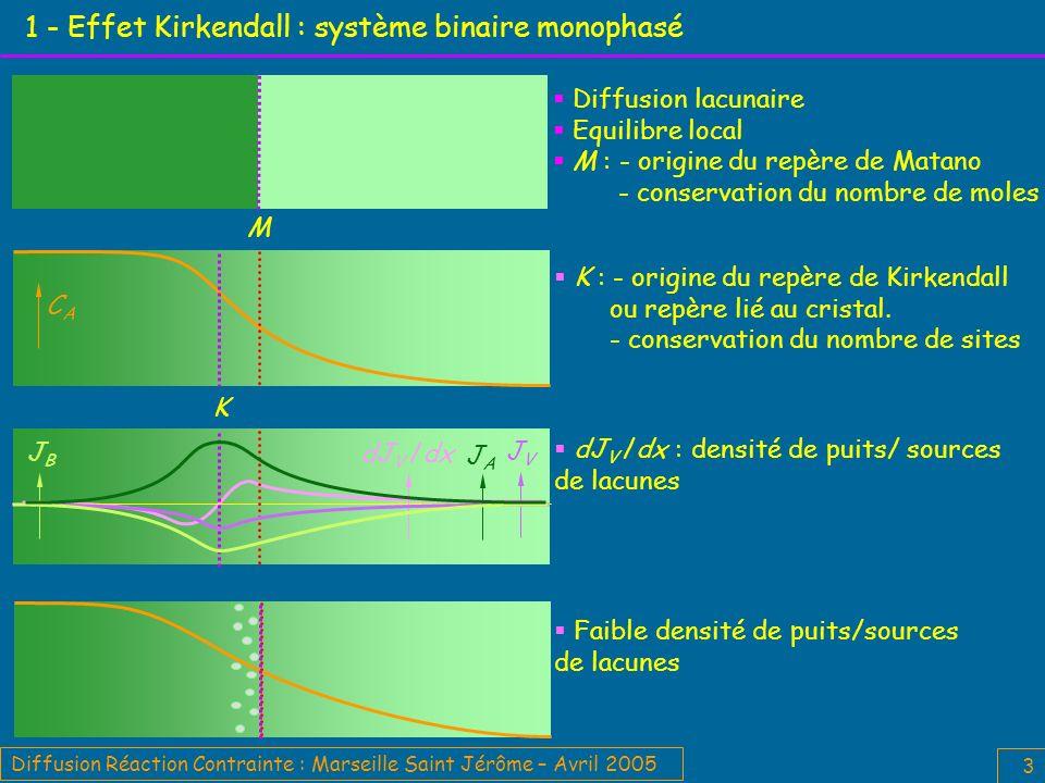 Diffusion Réaction Contrainte : Marseille Saint Jérôme – Avril 2005 3 1 - Effet Kirkendall : système binaire monophasé Faible densité de puits/sources de lacunes K : - origine du repère de Kirkendall ou repère lié au cristal.