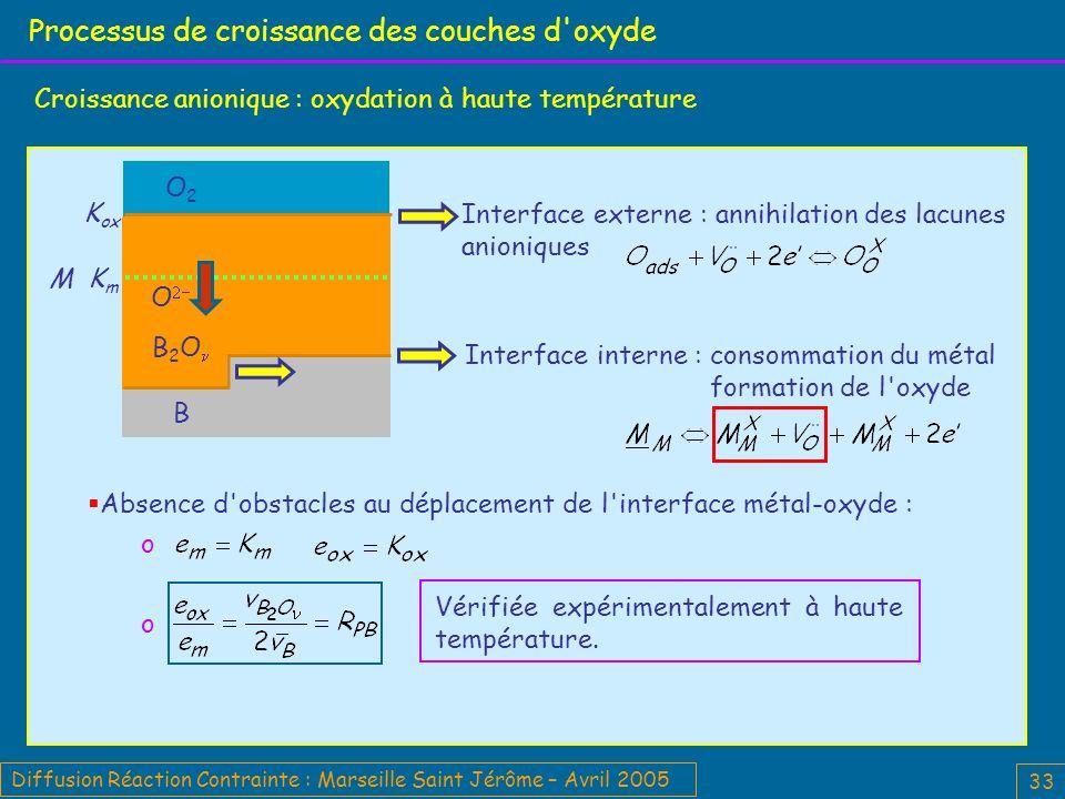 Diffusion Réaction Contrainte : Marseille Saint Jérôme – Avril 2005 33 Processus de croissance des couches d oxyde Croissance anionique : oxydation à haute température M K m K ox B O2O2 B 2 O O Interface externe : annihilation des lacunes anioniques Interface interne : consommation du métal formation de l oxyde Absence d obstacles au déplacement de l interface métal-oxyde : o Vérifiée expérimentalement à haute température.