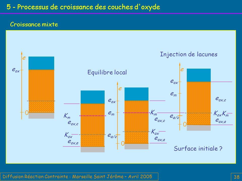 Diffusion Réaction Contrainte : Marseille Saint Jérôme – Avril 2005 38 5 - Processus de croissance des couches d oxyde Croissance mixte Equilibre local e 0 e ox Surface initiale .
