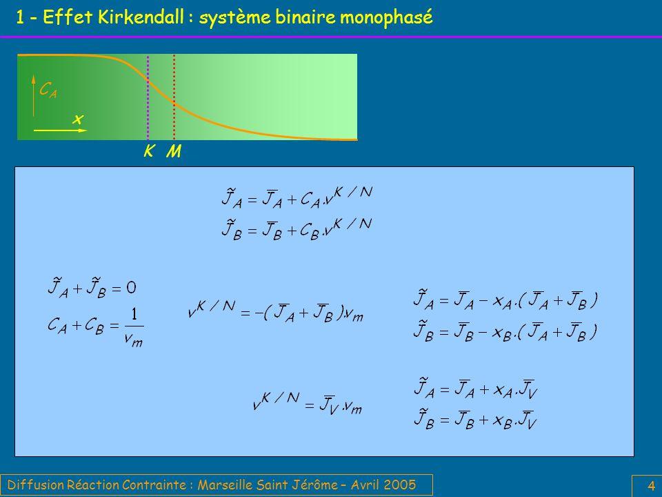 Diffusion Réaction Contrainte : Marseille Saint Jérôme – Avril 2005 5 1 - Effet Kirkendall : système binaire biphasé Diffusion lacunaire Equilibre local M : origine du repère de Matano M Les marqueurs localisant l interface / initiale sont susceptibles de se séparer.