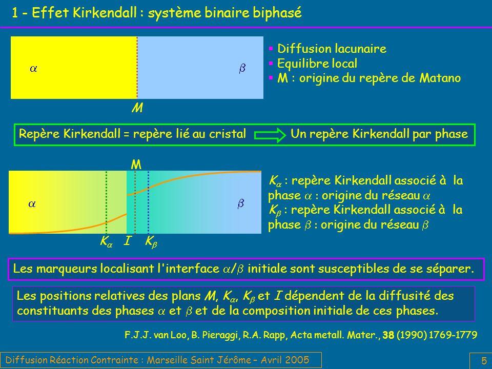 Diffusion Réaction Contrainte : Marseille Saint Jérôme – Avril 2005 16 3 – Processus interfaciaux élémentaires Etapes élementaires liées au rôle de puits/source de lacune de l interface Quelles processus élémentaires au niveau de l interface / .