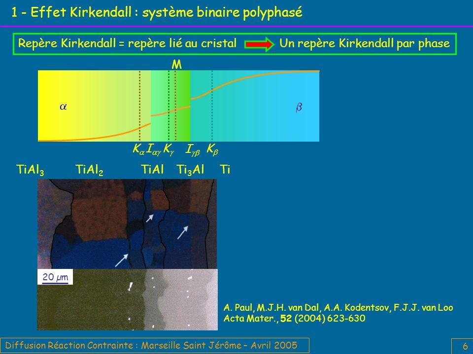 Diffusion Réaction Contrainte : Marseille Saint Jérôme – Avril 2005 6 1 - Effet Kirkendall : système binaire polyphasé Repère Kirkendall = repère lié au cristal Un repère Kirkendall par phase M K I I K K 20 µm TiTiAl 3 TiAl 2 TiAlTi 3 Al A.