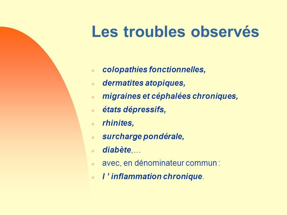 Les troubles observés n colopathies fonctionnelles, n dermatites atopiques, n migraines et céphalées chroniques, n états dépressifs, n rhinites, n sur