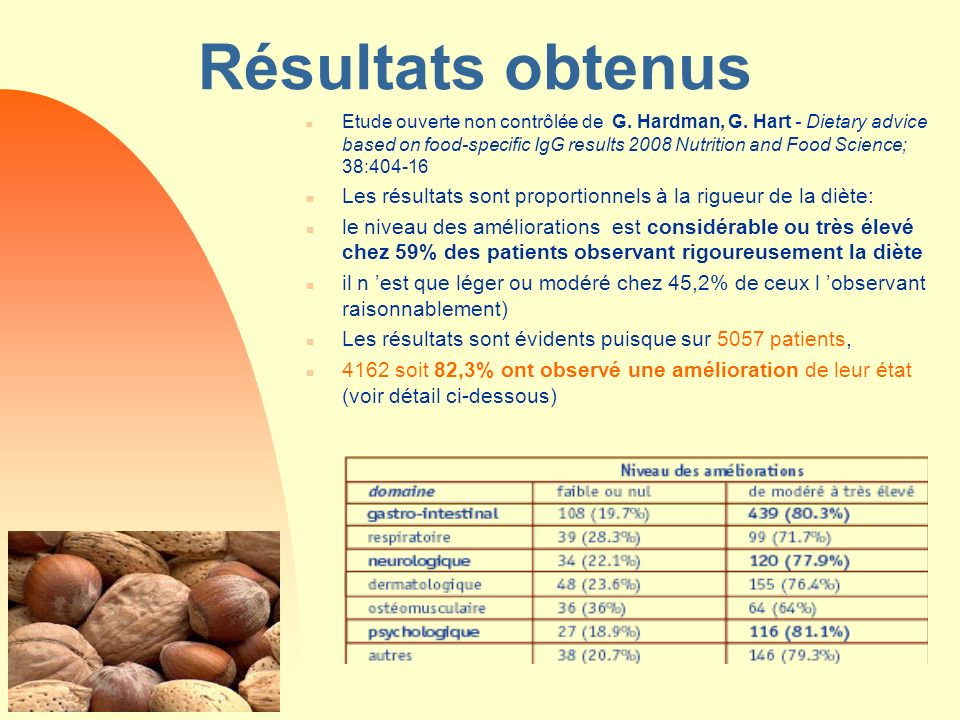 Résultats obtenus n Etude ouverte non contrôlée de G. Hardman, G. Hart - Dietary advice based on food-specific IgG results 2008 Nutrition and Food Sci