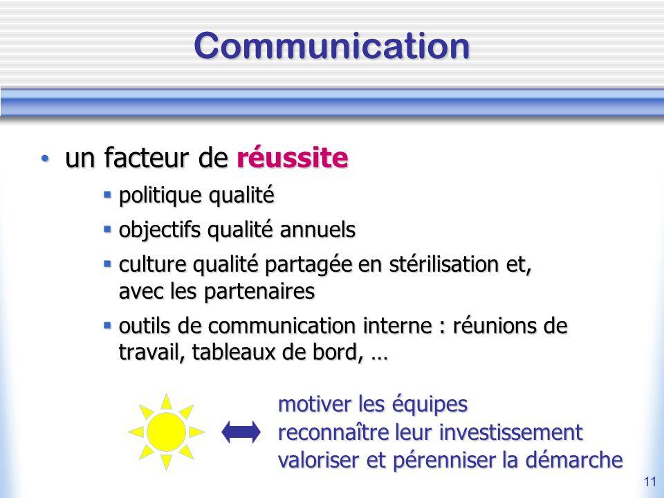 11 Communication un facteur de réussite un facteur de réussite politique qualité politique qualité objectifs qualité annuels objectifs qualité annuels