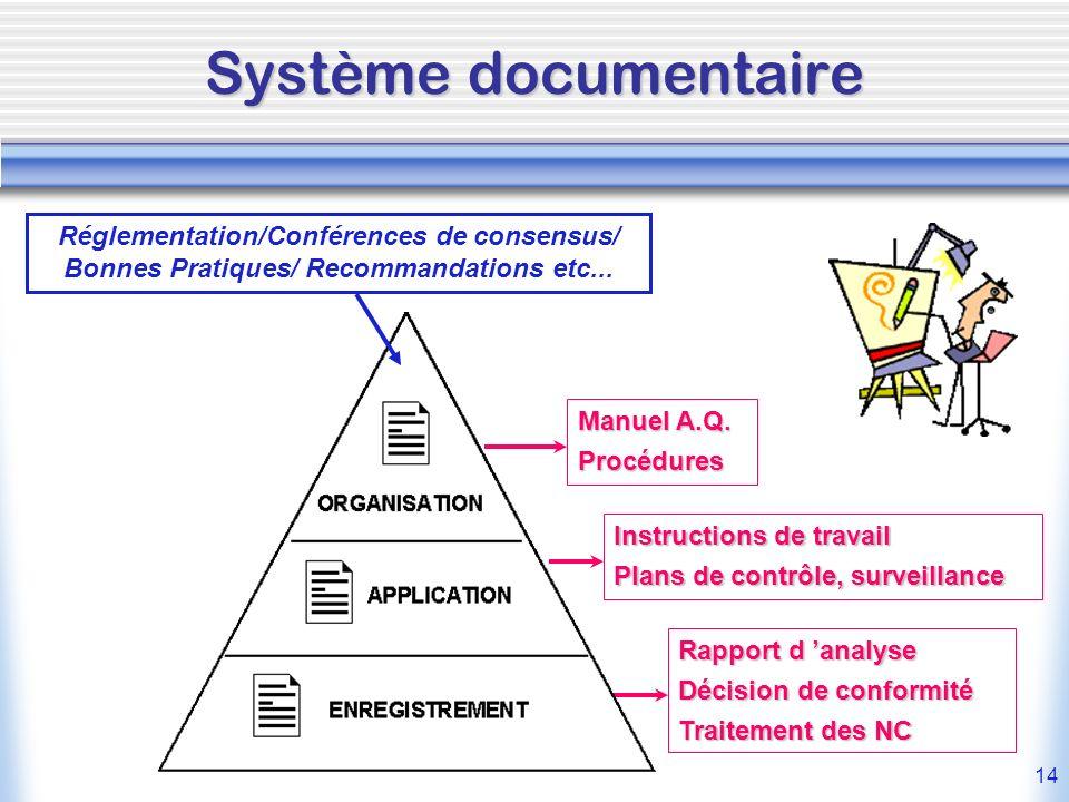 14 Système documentaire Manuel A.Q. Procédures Instructions de travail Plans de contrôle, surveillance Rapport d analyse Décision de conformité Traite