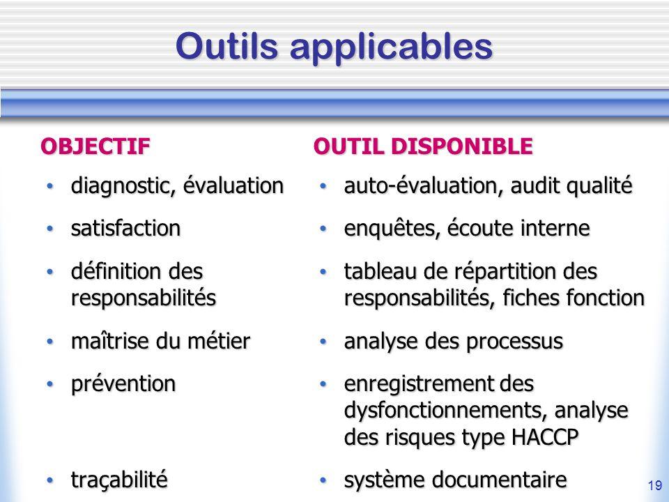 19 Outils applicables diagnostic, évaluation diagnostic, évaluation satisfaction satisfaction définition des responsabilités définition des responsabi
