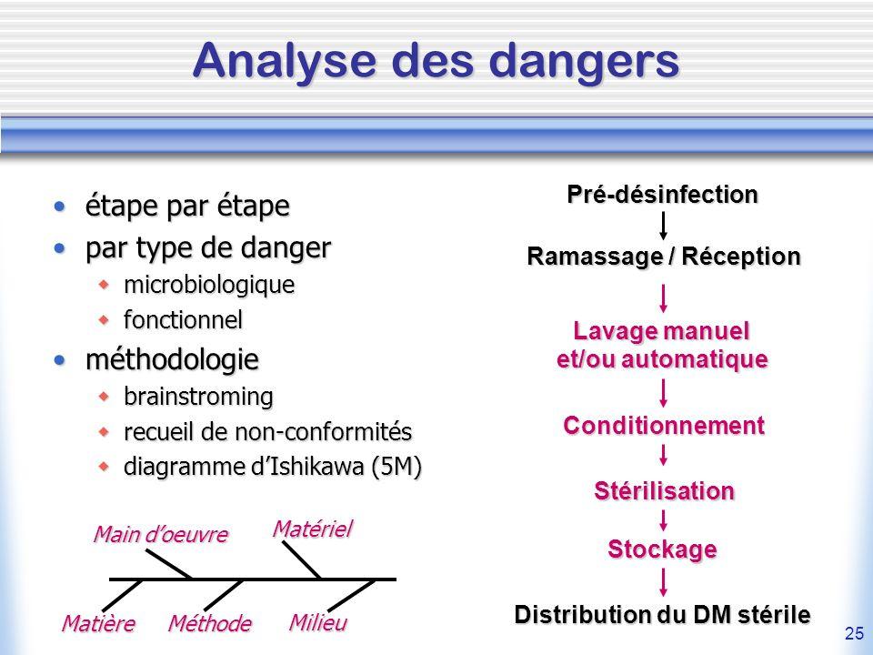 25 Analyse des dangers étape par étapeétape par étape par type de dangerpar type de danger microbiologique microbiologique fonctionnel fonctionnel mét