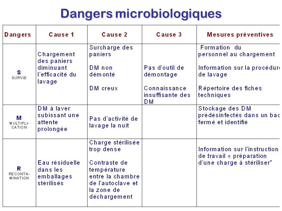 Dangers microbiologiques