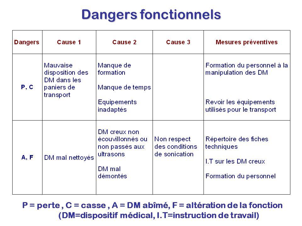 Dangers fonctionnels P = perte, C = casse, A = DM abîmé, F = altération de la fonction (DM=dispositif médical, I.T=instruction de travail)