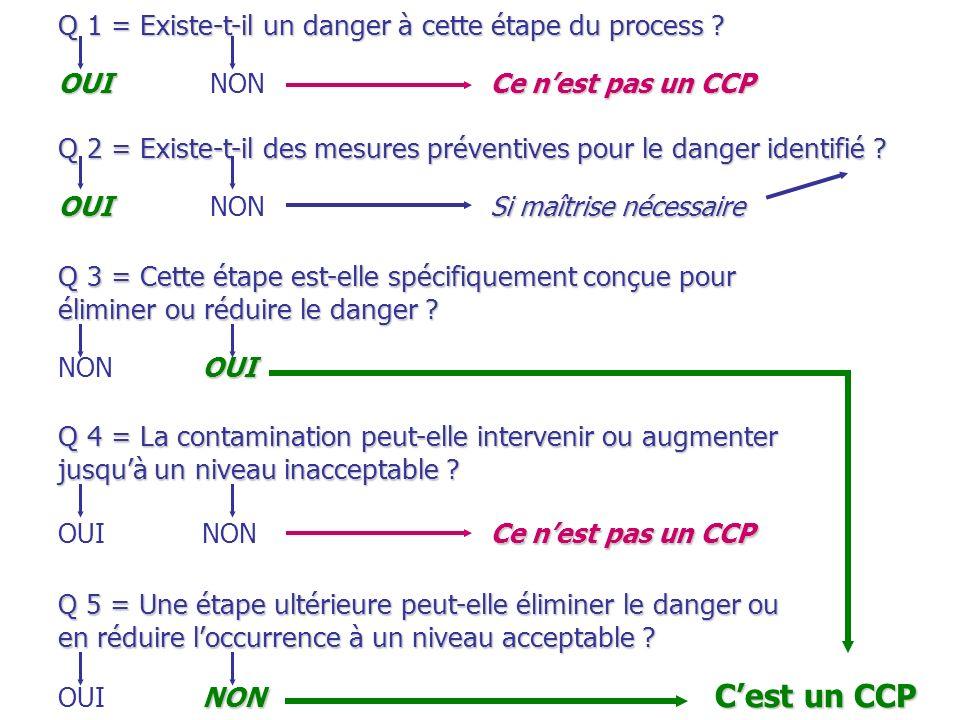 Q 1 = Existe-t-il un danger à cette étape du process ? OUICe nest pas un CCP OUI NONCe nest pas un CCP Q 2 = Existe-t-il des mesures préventives pour
