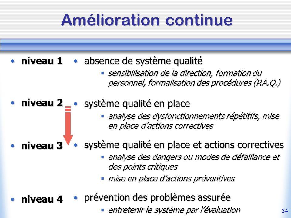 34 Amélioration continue niveau 1niveau 1 niveau 2niveau 2 niveau 3niveau 3 niveau 4niveau 4 absence de système qualitéabsence de système qualité sens