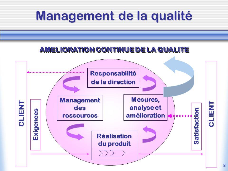 8 Management de la qualité Responsabilité de la direction Mesures, analyse et amélioration Management des ressources Réalisation du produit Exigences