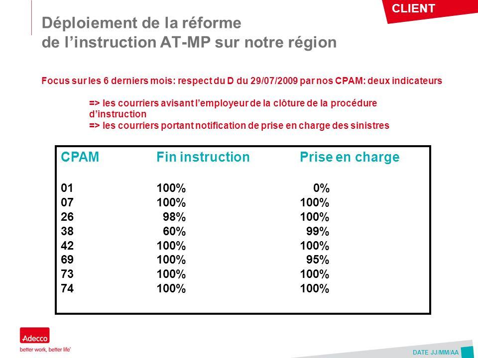 CLIENT DATE JJ/MM/AA Déploiement de la réforme de linstruction AT-MP sur notre région CPAMFin instructionPrise en charge 01100% 0% 07100%100% 26 98%10