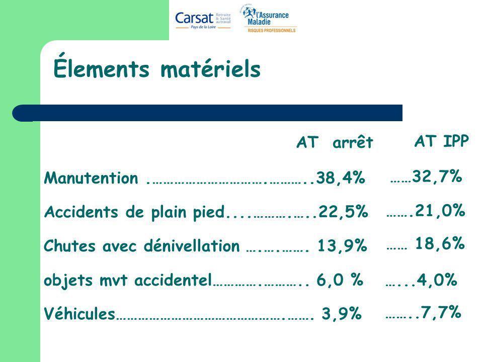 Élements matériels Manutention.………………………….………..38,4% Accidents de plain pied....……….…..22,5% Chutes avec dénivellation ….….……. 13,9% Véhicules……………………
