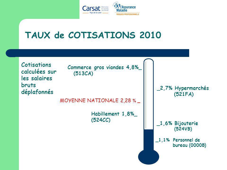 TAUX de COTISATIONS 2010 MOYENNE NATIONALE 2,28 % _ Cotisations calculées sur les salaires bruts déplafonnés _1,1% Personnel de bureau (0000B) Commerc