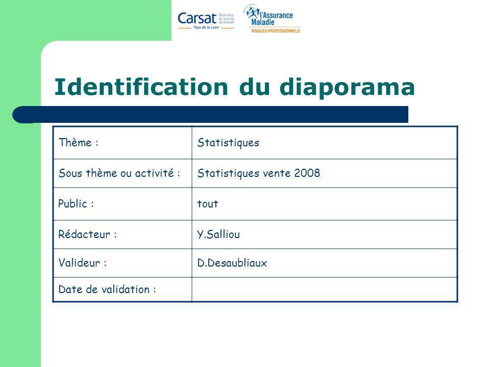 Identification du diaporama Thème :Statistiques Sous thème ou activité :Statistiques vente 2008 Public :tout Rédacteur :Y.Salliou Valideur :D.Desaubli