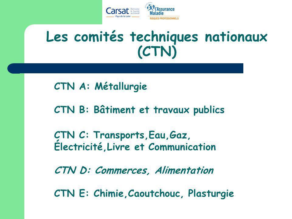 Les comités techniques nationaux (CTN) CTN A: Métallurgie CTN B: Bâtiment et travaux publics CTN C: Transports,Eau,Gaz, Électricité,Livre et Communica