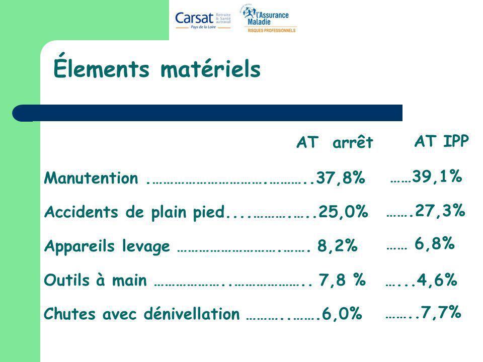 Élements matériels Manutention.………………………….………..37,8% Accidents de plain pied....……….…..25,0% Appareils levage ……………………….……. 8,2% Chutes avec dénivella