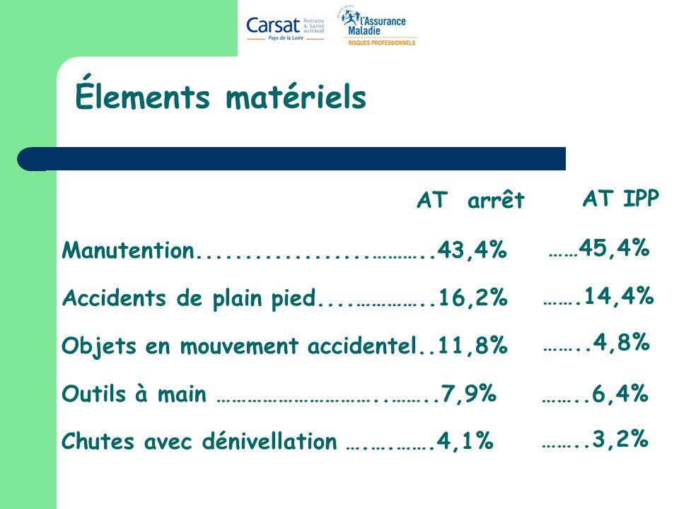 Élements matériels Manutention..................………..43,4% Accidents de plain pied....…………..16,2% Objets en mouvement accidentel..11,8% Chutes avec dé