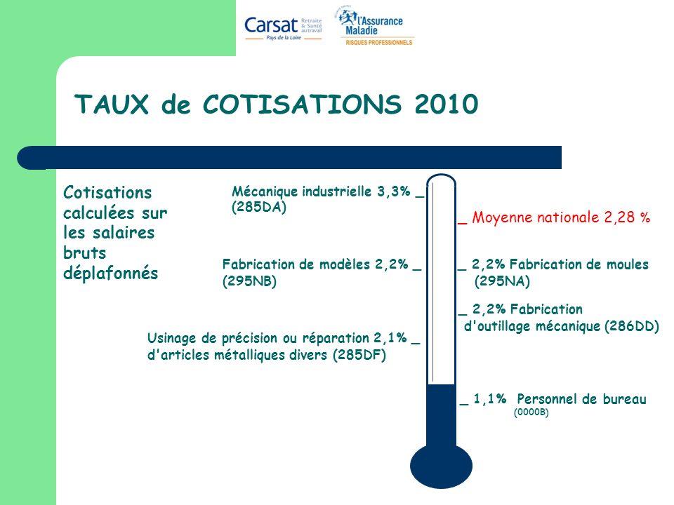 TAUX de COTISATIONS 2010 _ 1,1% Personnel de bureau (0000B) _ Moyenne nationale 2,28 % Cotisations calculées sur les salaires bruts déplafonnés Mécani