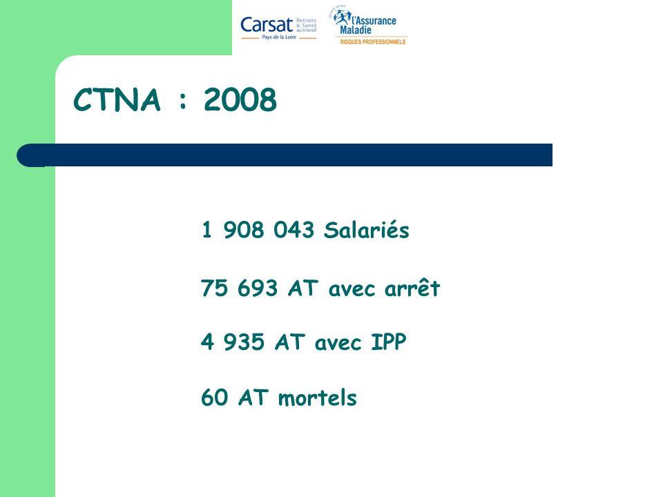 CTNA : 2008 1 908 043 Salariés 75 693 AT avec arrêt 4 935 AT avec IPP 60 AT mortels