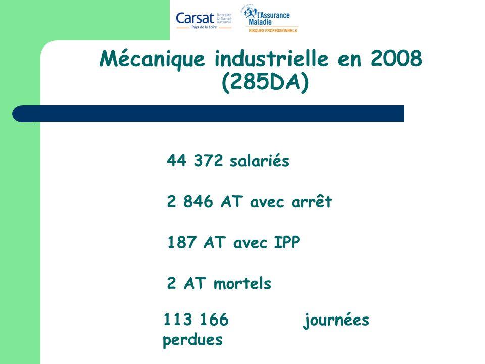 Mécanique industrielle en 2008 (285DA) 44 372 salariés 2 846 AT avec arrêt 187 AT avec IPP 2 AT mortels 113 166 journées perdues