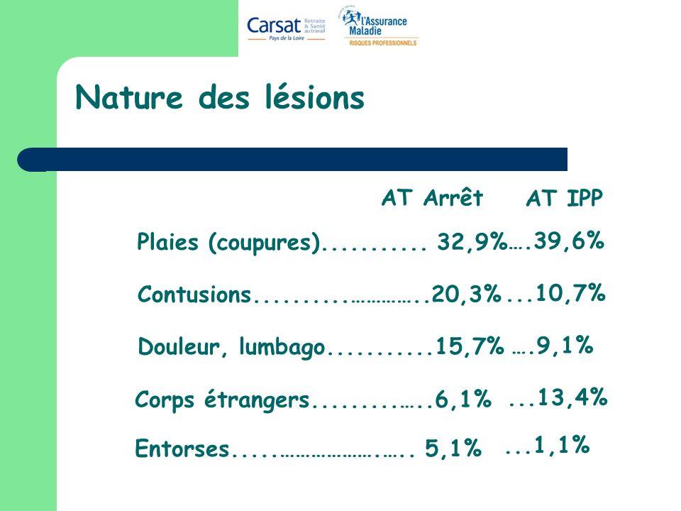 Nature des lésions Plaies (coupures)........... 32,9% Contusions..........…………..20,3% Douleur, lumbago...........15,7% Entorses.....……………….….. 5,1% Co