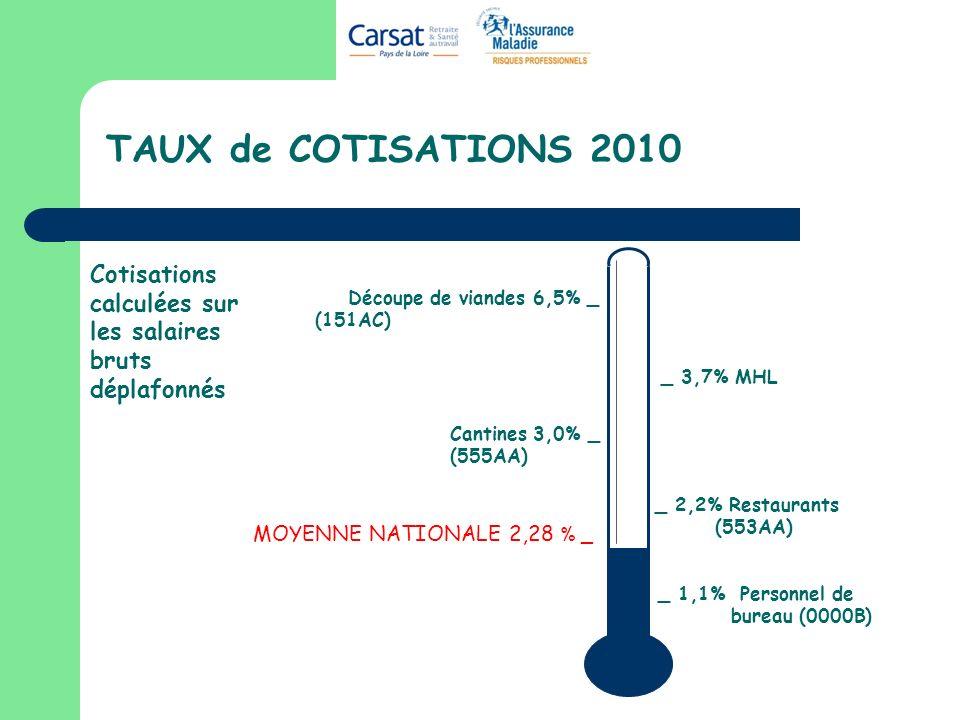 TAUX de COTISATIONS 2010 MOYENNE NATIONALE 2,28 % _ Cotisations calculées sur les salaires bruts déplafonnés _ 1,1% Personnel de bureau (0000B) _ 3,7%